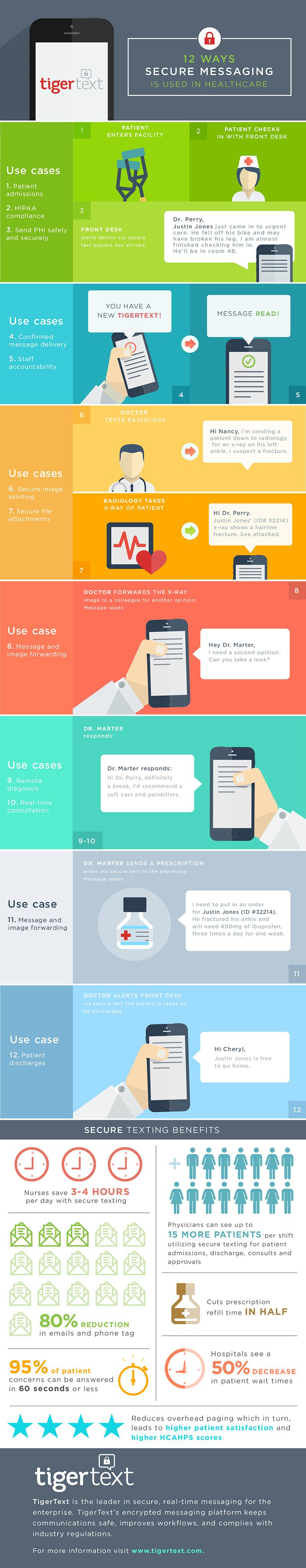 JPG - 12 Ways Secure Texting is Used in Healthcare