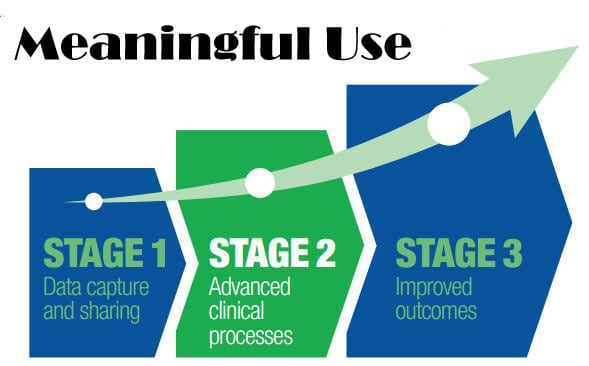 How Secure Texting Can Help With Stage 2 Meaningful Use