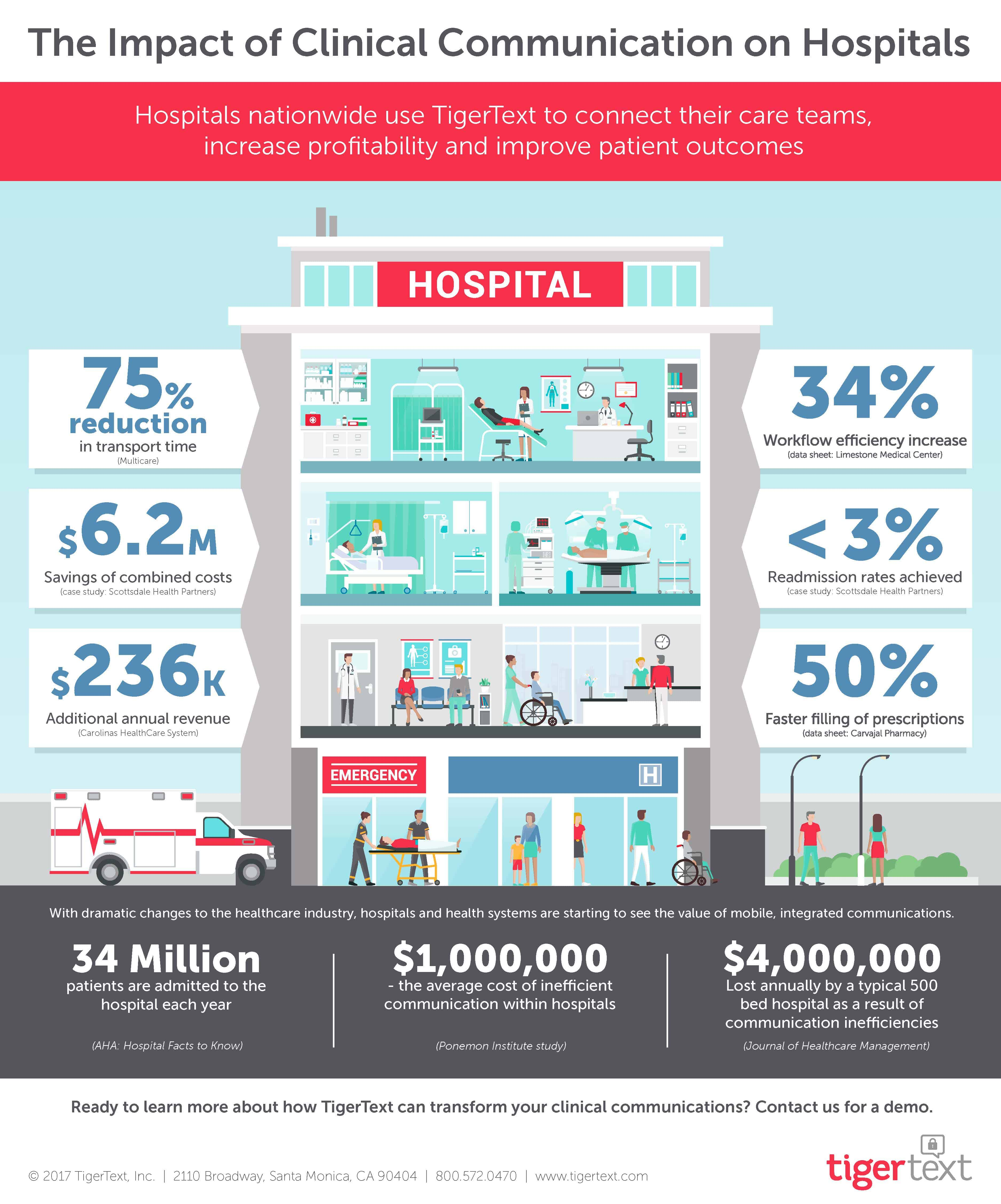 Infographic: The Impact of Clinical Communication on Hospitals
