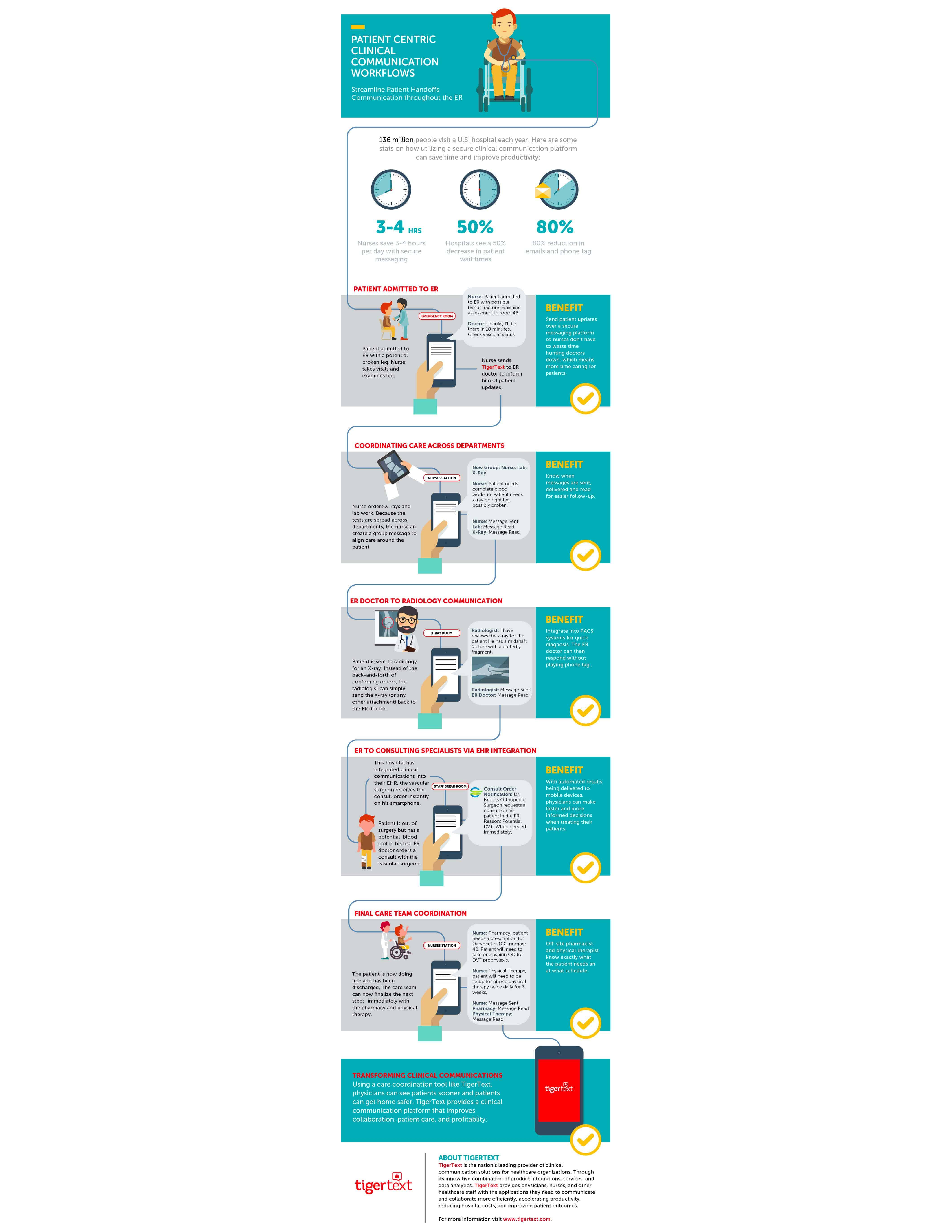 Infographic Preview Patient Centric Clinical Communication Workflows