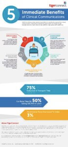 5 Immediate Benefits of Clinical Communications Infographic Preview