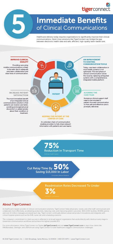 5 Benefits Of Clinical Communication Infographic