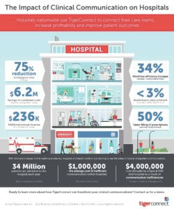 Impact of Clinical Communication on Hospitals Infographic Preview