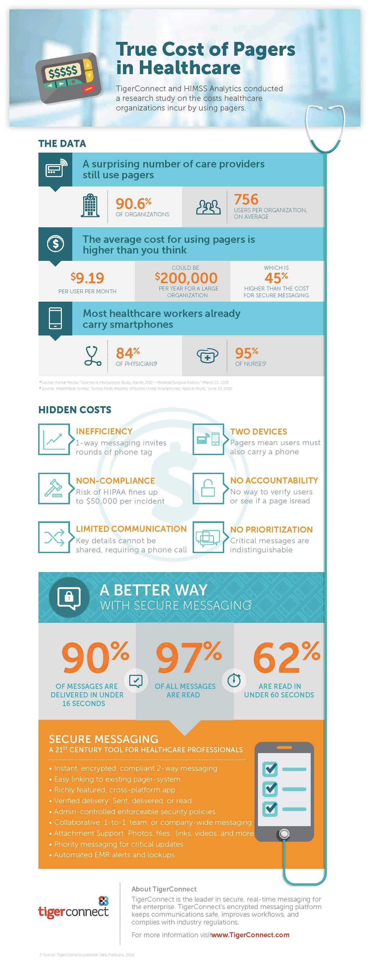 True Cost of Pagers in Healthcare Infographic Preview