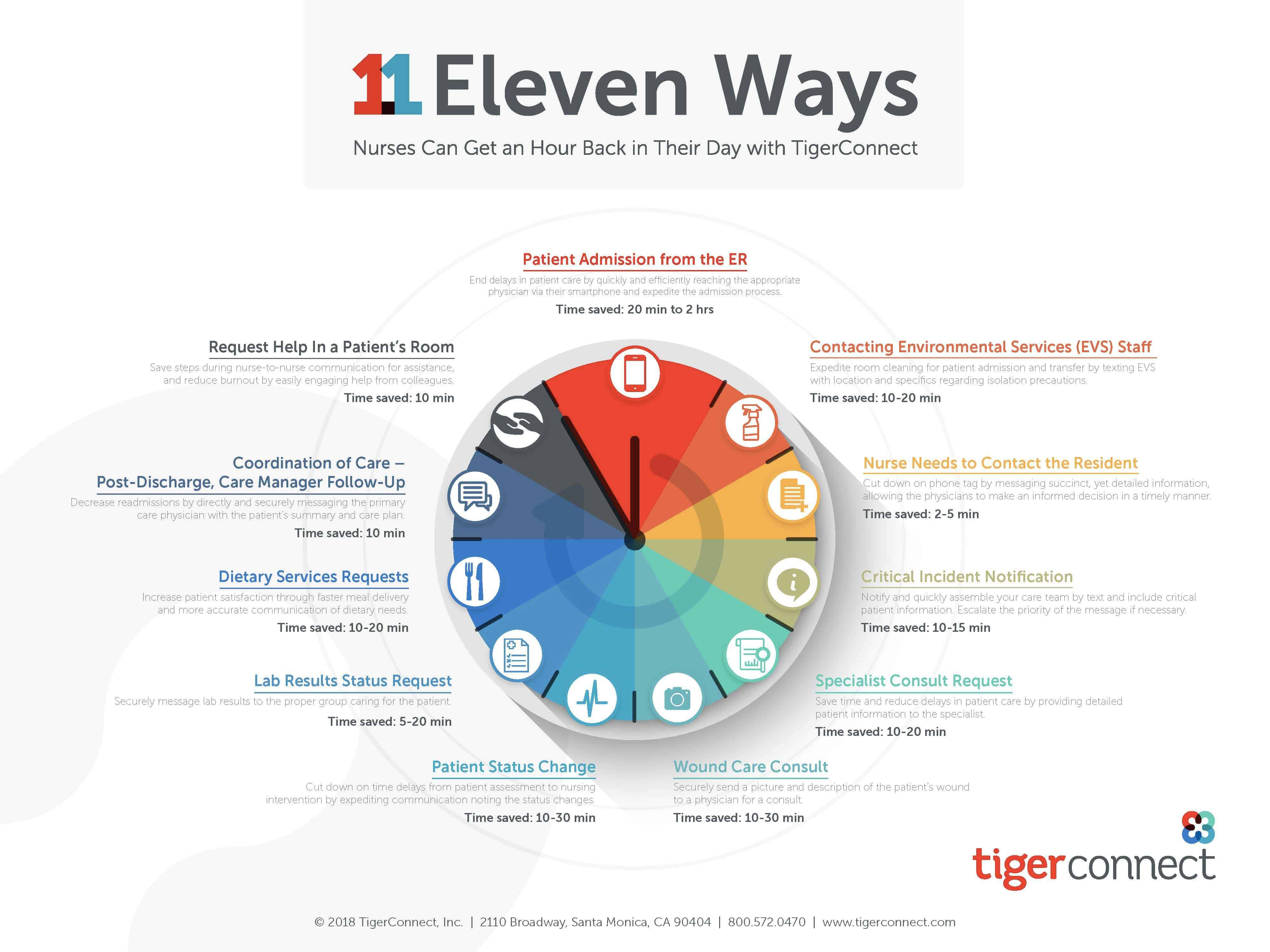 11 Ways Nurses Can Get an Hour Back in Their Day with TigerConnect Infographic