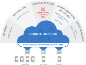 Connection Hub Illustration