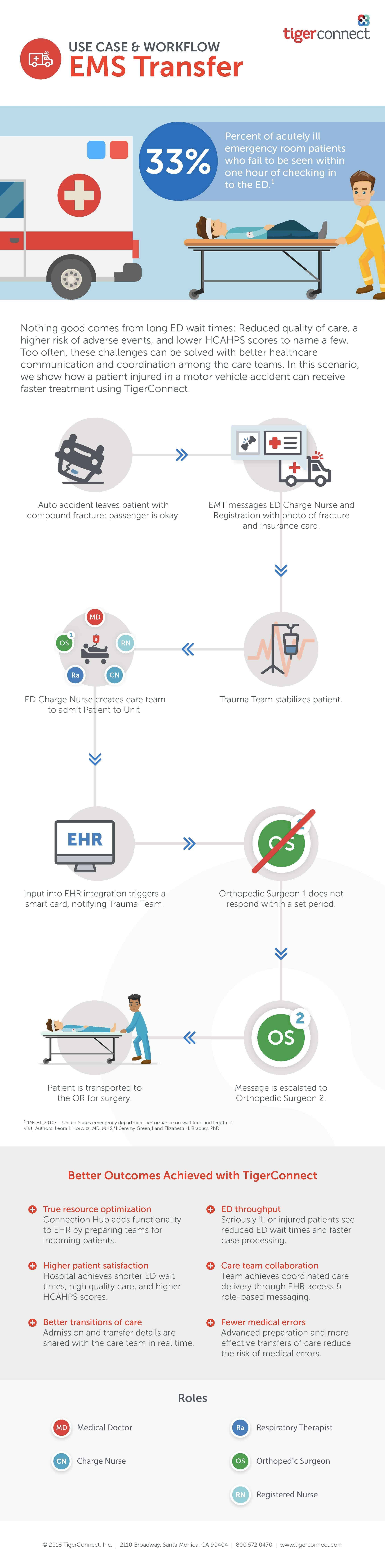 Stroke: Use Case & Workflow Infographic