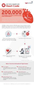Heart Code: Use Case & Workflow Infographic
