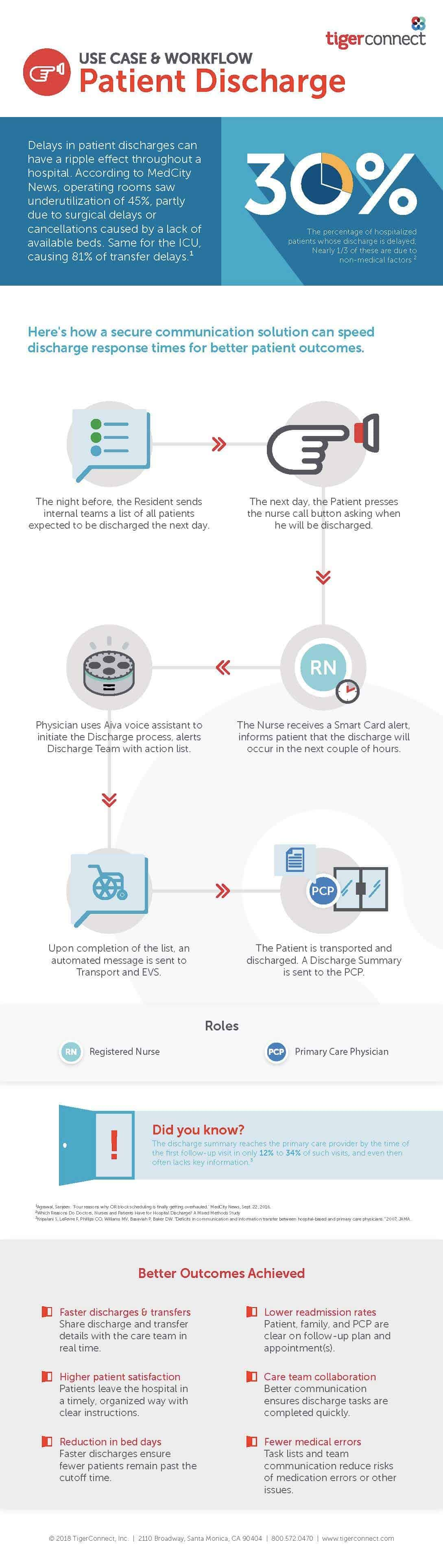 Patient Discharge: Use Case & Workflow | Infographic | TigerConnect
