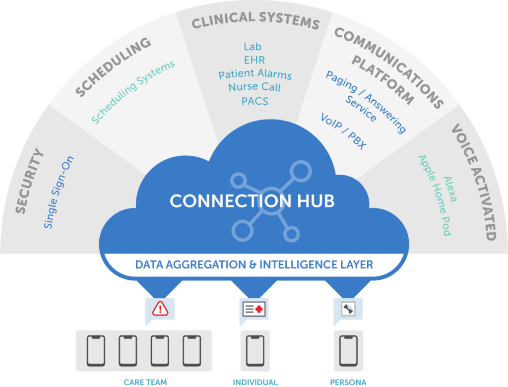 Secure EHR Integration & Data Communication Solutions