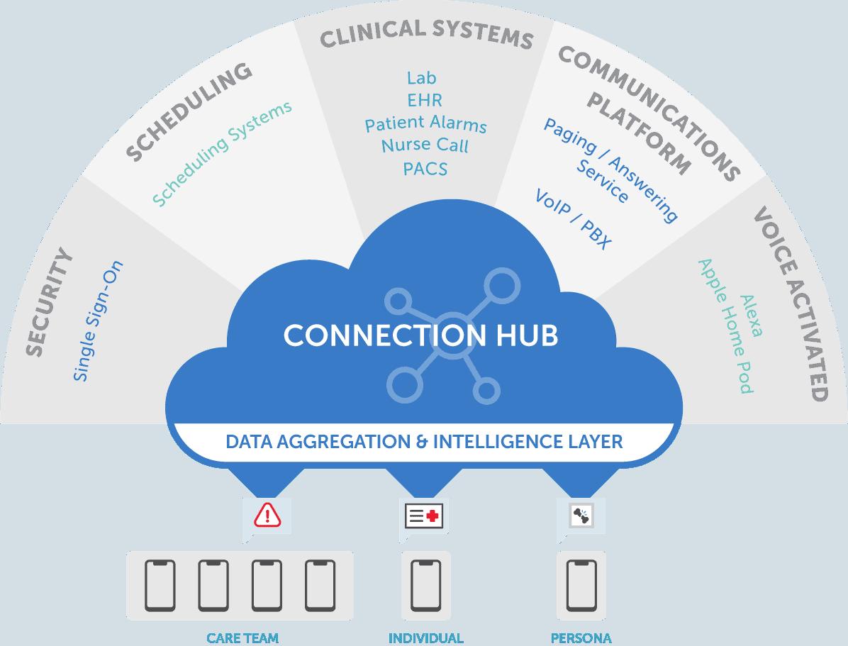 Connection Hub Large Illustration