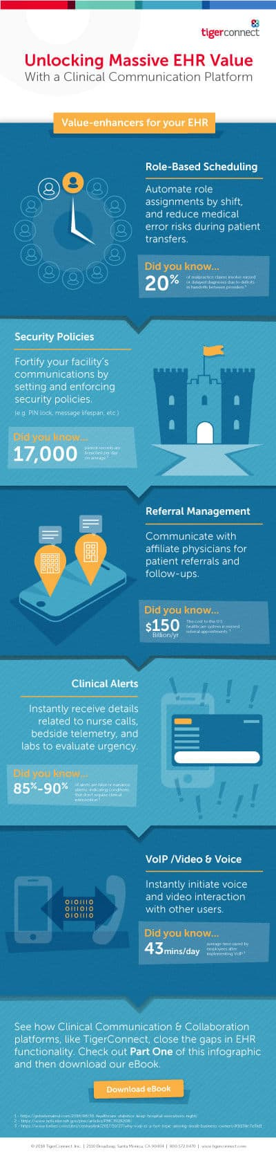 Unlocking Massive EHR Value with a Clinical Communication Platform Preview Image