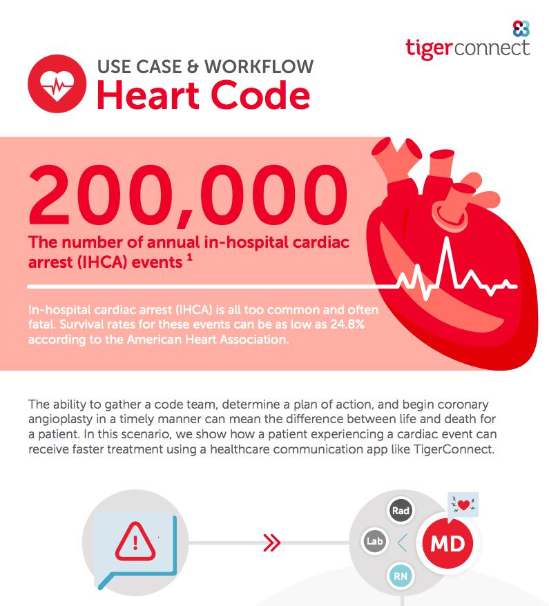 Heart code infographic