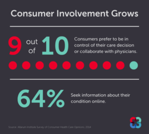 Consumers are more actively involved in their healthcare decisions, survey finds