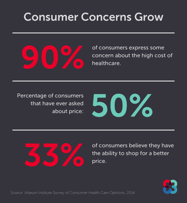 Consumer concerns over healthcare grow - survey results