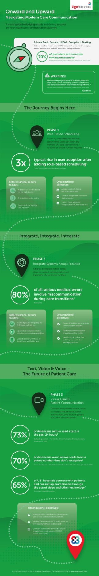 Navigating Modern Care Communication Infographic Preview