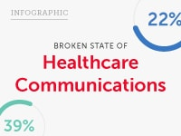 Broken State of Healthcare Communications Infographic