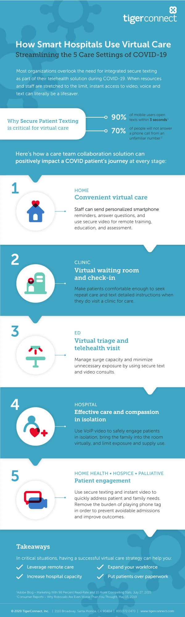 Infographic: How Smart Hospitals Use Virtual Care