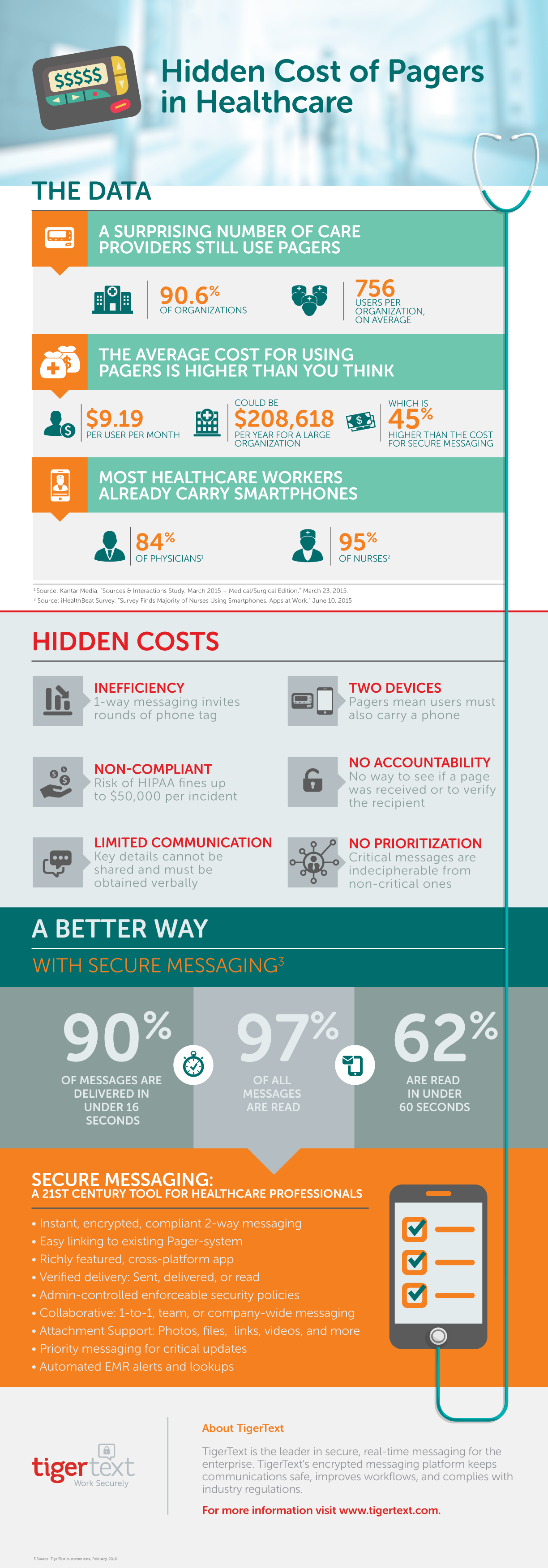 True Cost of Pagers Infographic